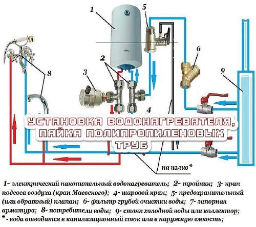 Установка водонагревателя, пайка полипропиленовых труб (2016)